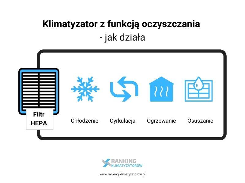 Jak działa klimatyzator z funkcją oczyszczacza powietrza schemat ranking-klimatyzatorow.pl