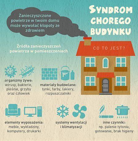 syndrom chorego budynku, żródło: techpedia.pl